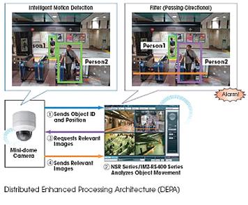 SNC-DS60 - Kamery kopułkowe IP